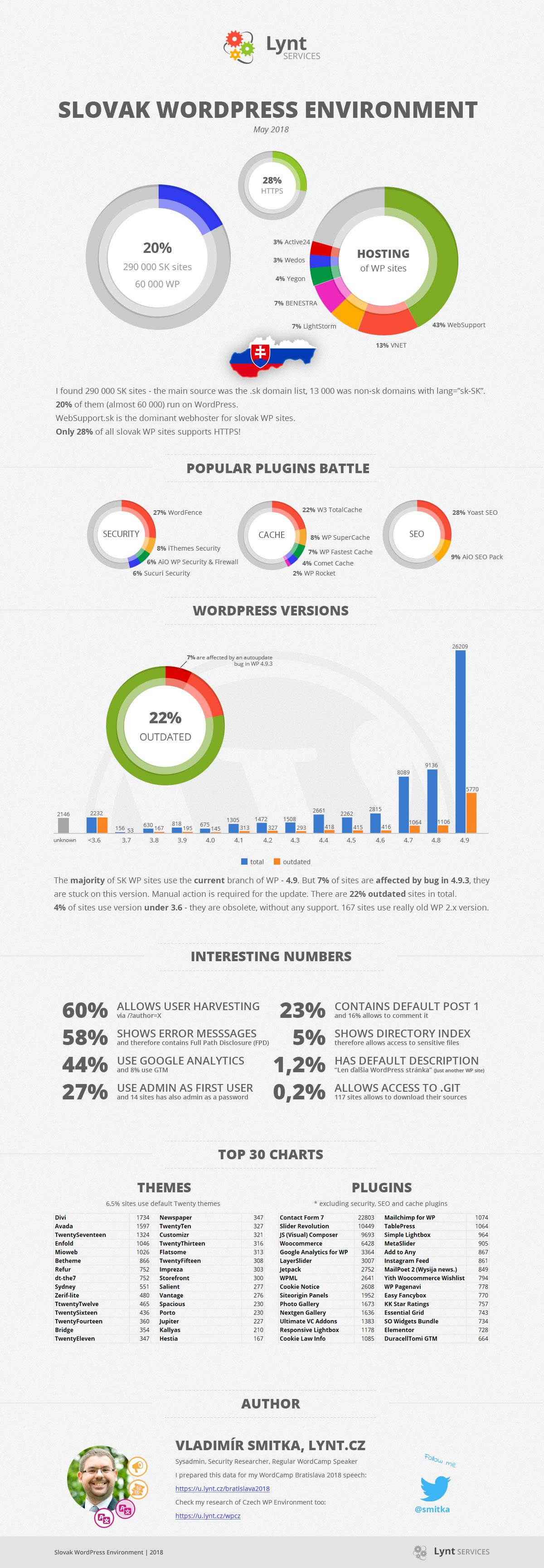 Infografika - Slovenské weby a WordPress