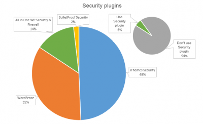 Security plugins for WP