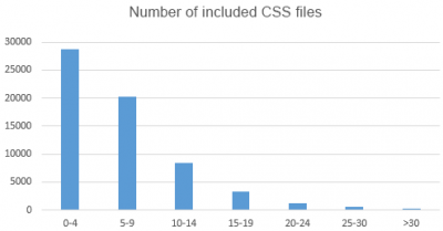 Number of CSS files