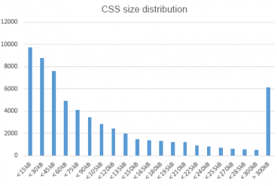 CSS size distribution