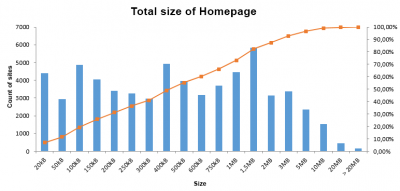Size of homepage