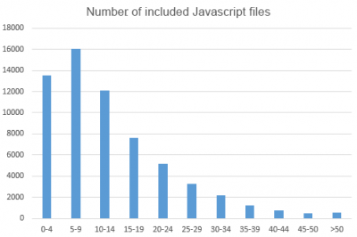Number of JS files
