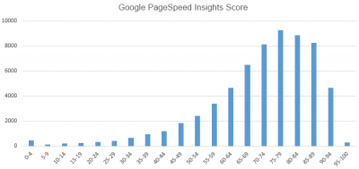 Google PageSpeed scores