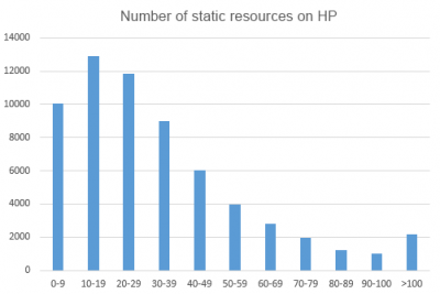 Number of static resources on HP