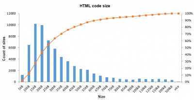 HTML code size