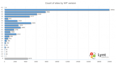 WordPress versions in the Czech