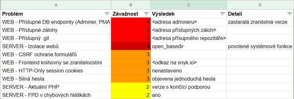 audit-tabulka